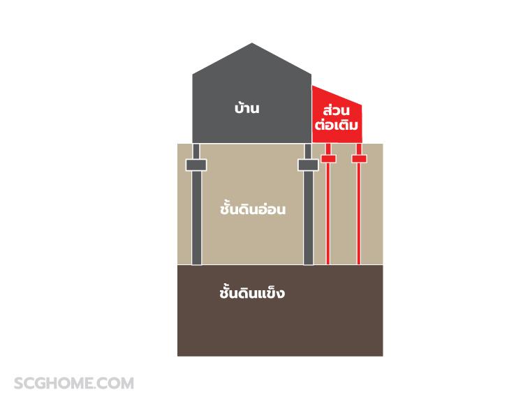5 ข้อชวนใช้เสาเข็มไมโครไพล์ หมดปัญหาต่อเติมบ้านทรุด