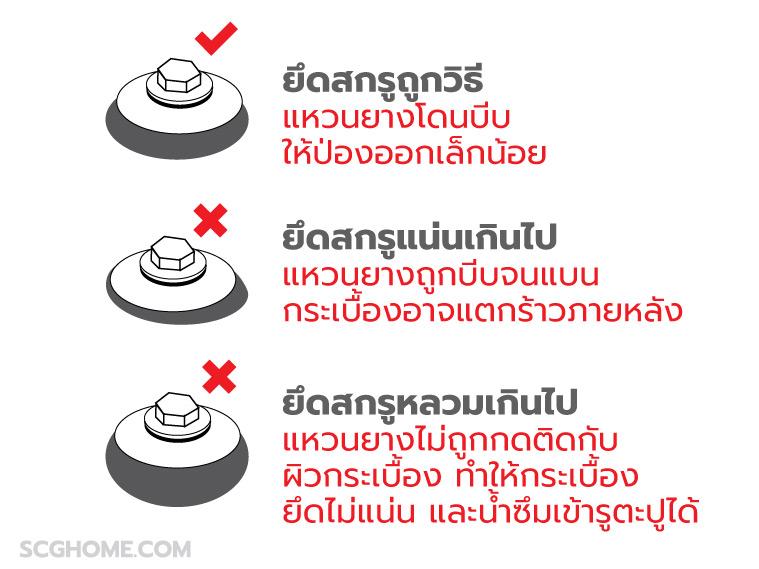 ภาพ: เปรียบเทียบการยึดกระเบื้องลอนคู่ SCG ด้วยสกรูและแหวนยาง ที่ถูกและผิดวิธี