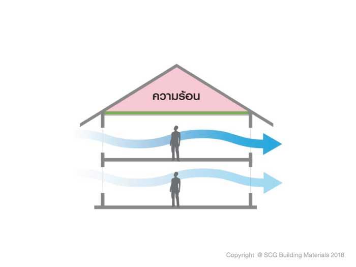 บ้านเพื่อสุขภาพ ต้องระบายอากาศได้ดี