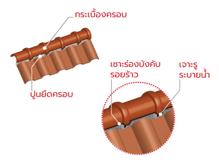 ภาพ: ตัวอย่างการเจาะรูระบายน้ำและเซาะร่องระบายน้ำในการติดตั้งครอบสันของกระเบื้องหลังคาแบบลอน
